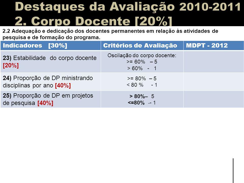 Destaques da Avaliação 2010-2011 2. Corpo Docente [20%]
